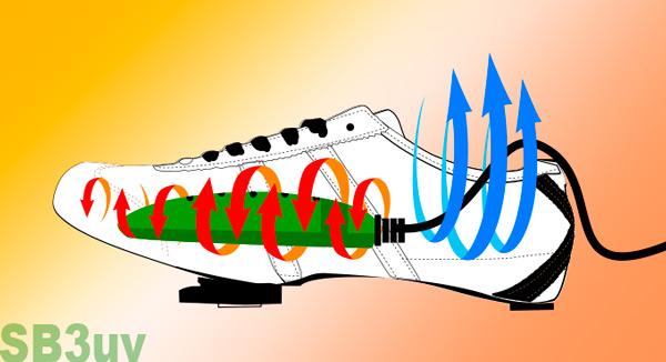 Sèche-chaussures pour cyclistes modèle SD3